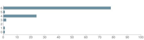 Chart?cht=bhs&chs=500x140&chbh=10&chco=6f92a3&chxt=x,y&chd=t:78,1,24,2,0,1,1&chm=t+78%,333333,0,0,10 t+1%,333333,0,1,10 t+24%,333333,0,2,10 t+2%,333333,0,3,10 t+0%,333333,0,4,10 t+1%,333333,0,5,10 t+1%,333333,0,6,10&chxl=1: other indian hawaiian asian hispanic black white